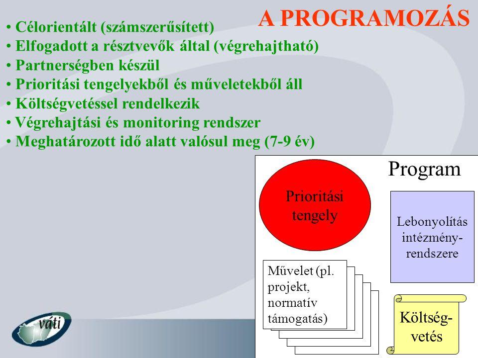 A PROGRAMOZÁS Célorientált (számszerűsített) Elfogadott a résztvevők által (végrehajtható) Partnerségben készül Prioritási tengelyekből és műveletekbő