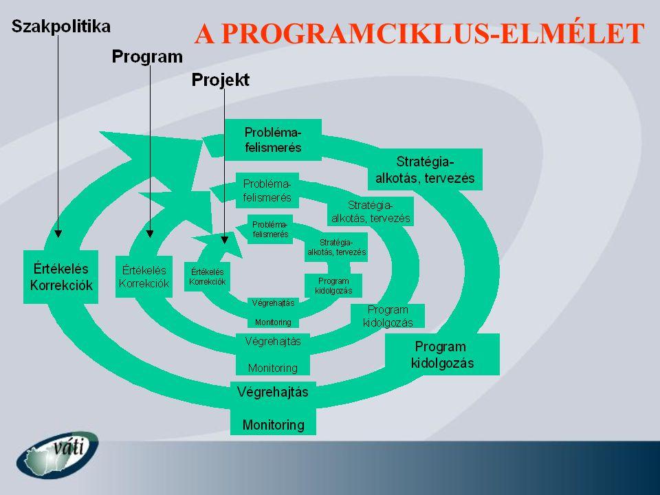 Tervezés követelményei (8750/06 EK rendelet) 1.Benyújtás földrajzi kerete célkitűzéstől függő területi szint 2.Időkerete megegyezik a tervezési időszakkal: 2007-13 3.Összhang a közösség és a tagállam fejlesztési stratégiáival 4.Nemzeti konszenzus – társadalmi egyeztetés 5.Tagállam készíti: NSRK és operatív programok 6.Tervezés tervezése – szereplők, lépések, erőforrások, ütemezés 7.NSRK ütemezési folyamata: - helyzetelemzés és stratégia - horizontális és regionális stratégiák - fejlesztési tevékenységek meghatározása - jogosultság és finanszírozás kialakítása - véglegesítés tárgyalásokon