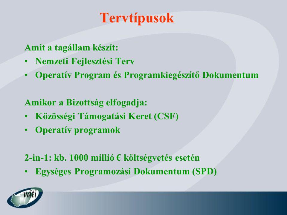 Tervdokumentumok szerkezete Nemzeti Fejlesztési Terv szerkezete: 1.Helyzetleírás 2.Cél(ok), prioritások 3.Ex-ante értékelés 4.Konzisztencia más politikákkal 5.Pénzügyi táblák 6.Partnerség 7.Monitoring és értékelés rendszere Operatív Program szerkezete 1.Prioritások 2.Intézkedések 3.Indikátorok 4.Pénzügyi terv 5.Megvalósításról szóló intézkedések