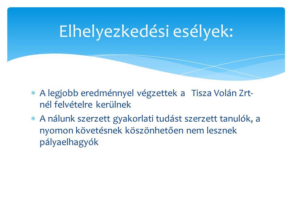  A legjobb eredménnyel végzettek a Tisza Volán Zrt- nél felvételre kerülnek  A nálunk szerzett gyakorlati tudást szerzett tanulók, a nyomon követésnek köszönhetően nem lesznek pályaelhagyók Elhelyezkedési esélyek: