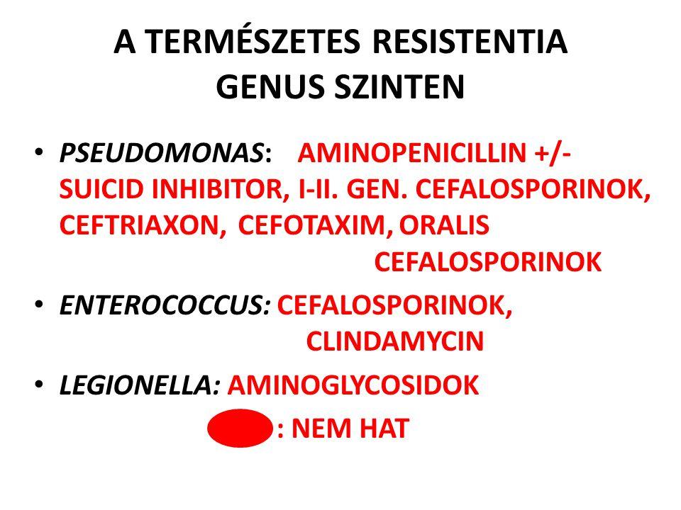 A TERMÉSZETES RESISTENTIA GENUS SZINTEN PSEUDOMONAS: AMINOPENICILLIN +/- SUICID INHIBITOR, I-II. GEN. CEFALOSPORINOK, CEFTRIAXON, CEFOTAXIM, ORALIS CE