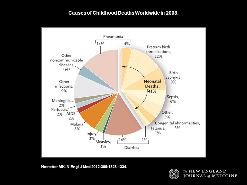 Causes of Childhood Deaths Worldwide in 2008. Hostetter MK. N Engl J Med 2012;366:1328-1334.