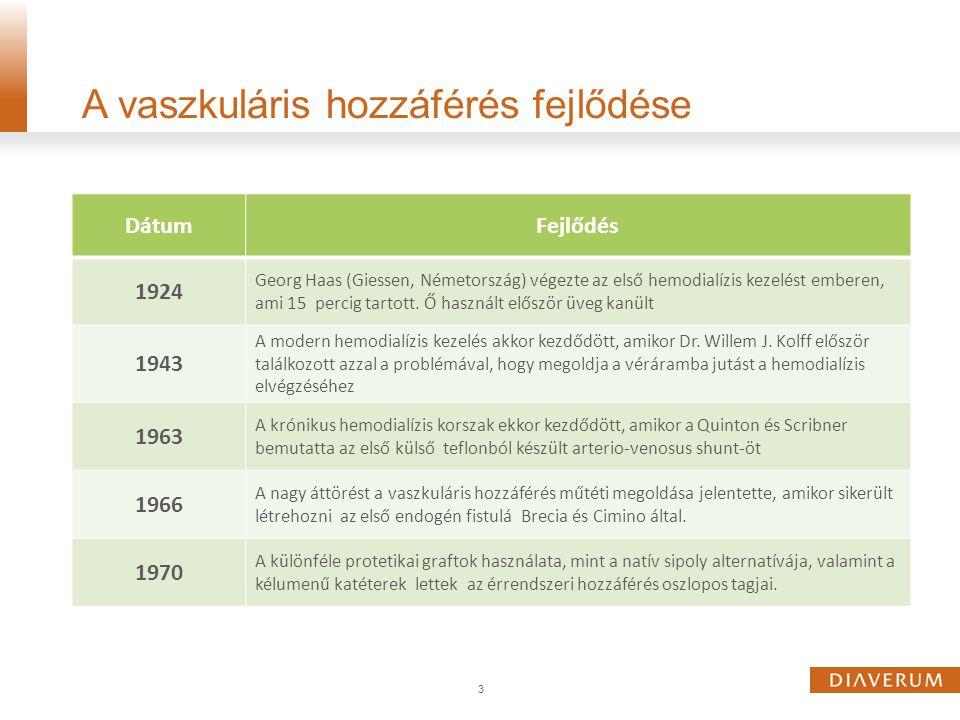 3 A vaszkuláris hozzáférés fejlődése DátumFejlődés 1924 Georg Haas (Giessen, Németország) végezte az első hemodialízis kezelést emberen, ami 15 percig