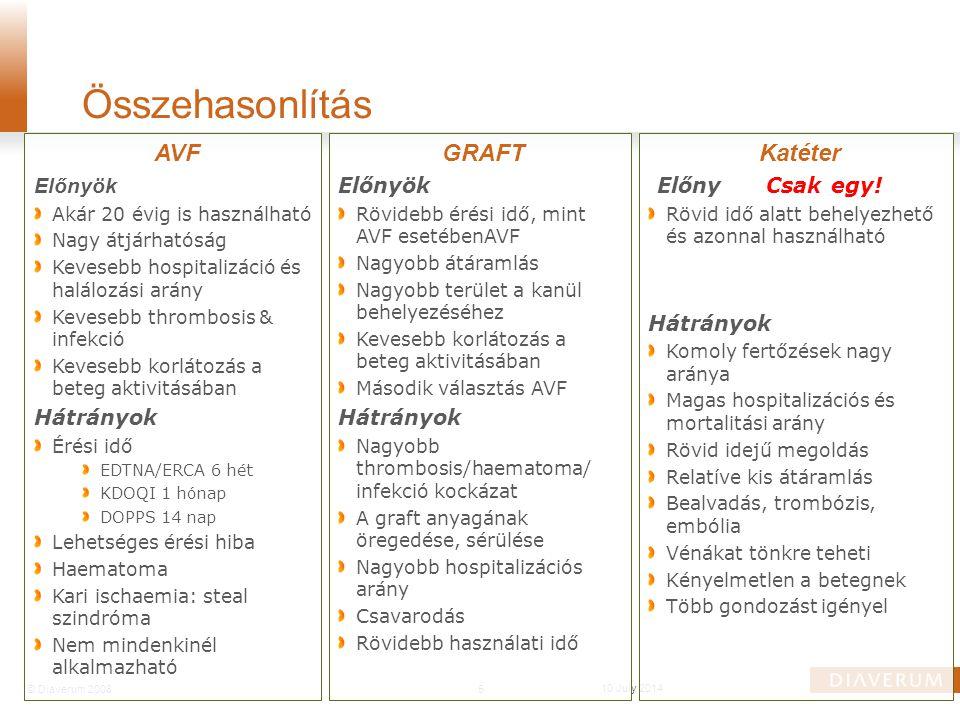 5© Diaverum 2008 10 July 2014 AVF Előnyök Akár 20 évig is használható Nagy átjárhatóság Kevesebb hospitalizáció és halálozási arány Kevesebb thrombosi