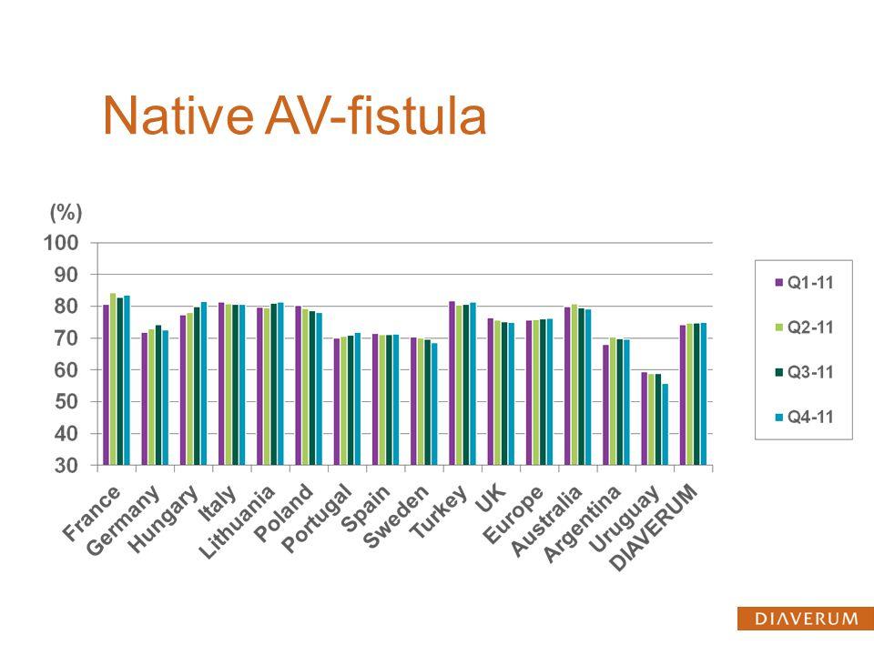 Native AV-fistula