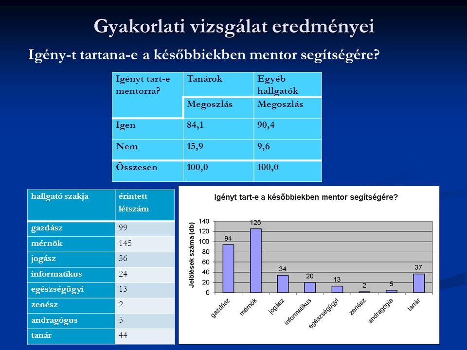 Gyakorlati vizsgálat eredményei Igény-t tartana-e a későbbiekben mentor segítségére? 2014. 07. 10. 10 Igényt tart-e mentorra? TanárokEgyéb hallgatók M