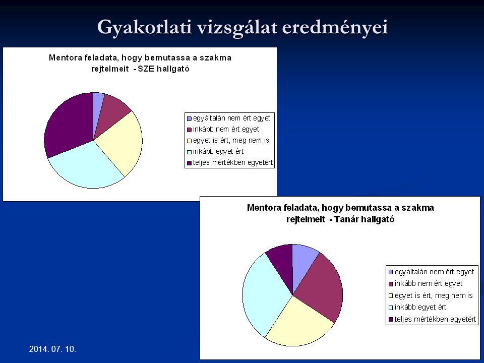 Gyakorlati vizsgálat eredményei 2014. 07. 10. 14