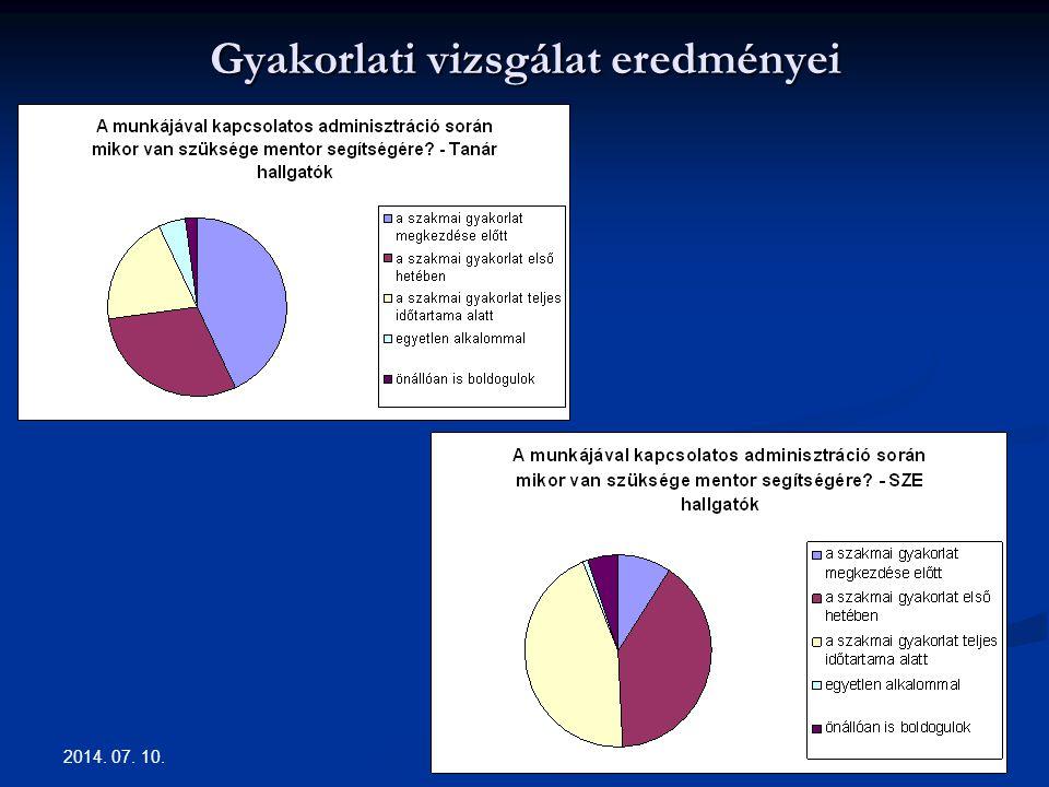 Gyakorlati vizsgálat eredményei 2014. 07. 10. 15