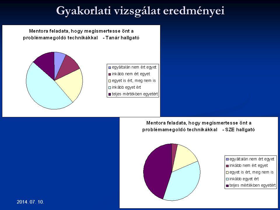 Gyakorlati vizsgálat eredményei 2014. 07. 10. 16