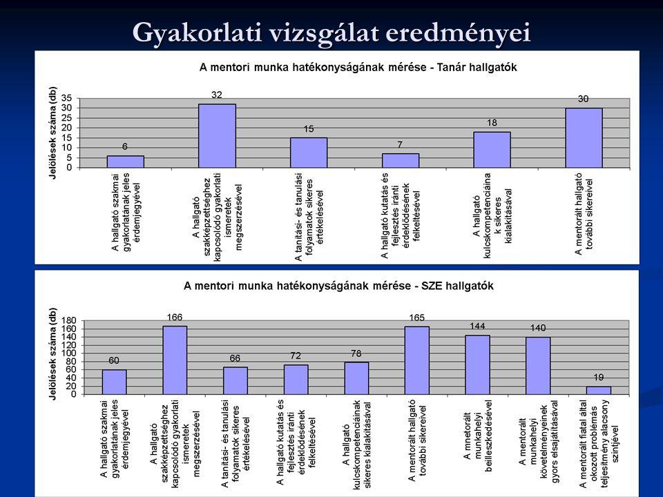 Gyakorlati vizsgálat eredményei 2014. 07. 10. 17