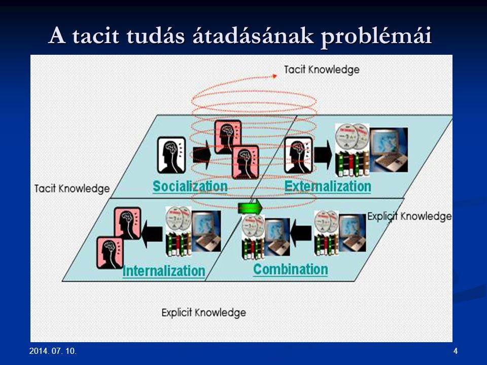 A tacit tudás átadásának problémái 2014. 07. 10. 4