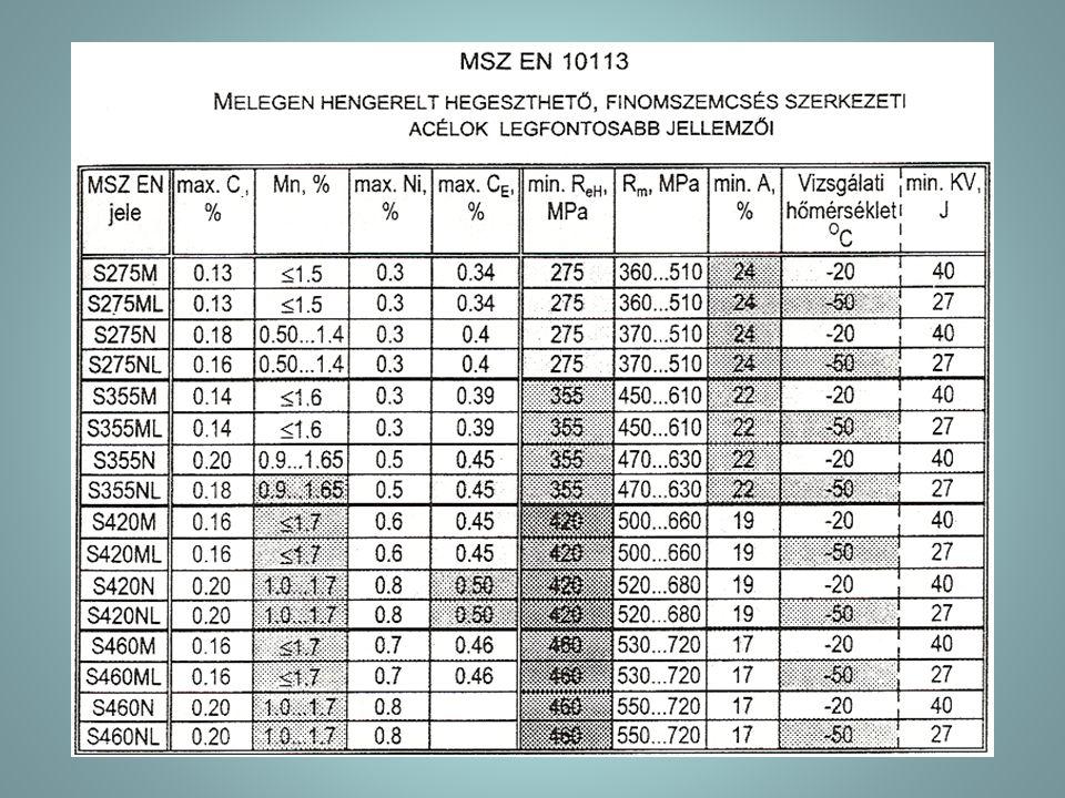 2.Közepesen ötvözött acélok:(Mn ≈ 1,5%;Ni ≈ 3%;Cr ≈ 1%;Mo ≈ 0,5%) - MSZ EN 10025: E 295 N – E 360 N; gépacélok, C > 0,2, magasabb széntartalom miatt edzési repedés előfordulhat, előmelegítés mellett hegeszthetők ( széntartalomra nincs előírás); - melegen hengerelt, finomszemcsés, hegeszthető szerkezeti acélok: MSZ EN 10113: S 420 M – S 460 NL; - nagy folyáshatárú, nemesített szerkezeti acélok ( MSZ EN 10137-2): S 460 Q – S 960 QL, vízedzésűek, C < 0,2; Mn 0,3 – 1,8%; Ni < 2%; Mo < 0,7%; edződést elősegítő ötvözők, előmelegítés, korlátozott hőbevitel szükséges; - légköri korróziónak ellenálló szerkezeti acélok (MSZ EN 10155): S 235 JOW – S 355 K2G2W ( szilárdan tapadó, tömör, oxidos fedőréteg véd a korróziótól, hozaganyag is növelt: P, Cu, Cr, Ni tartalmú, előmelegítés.
