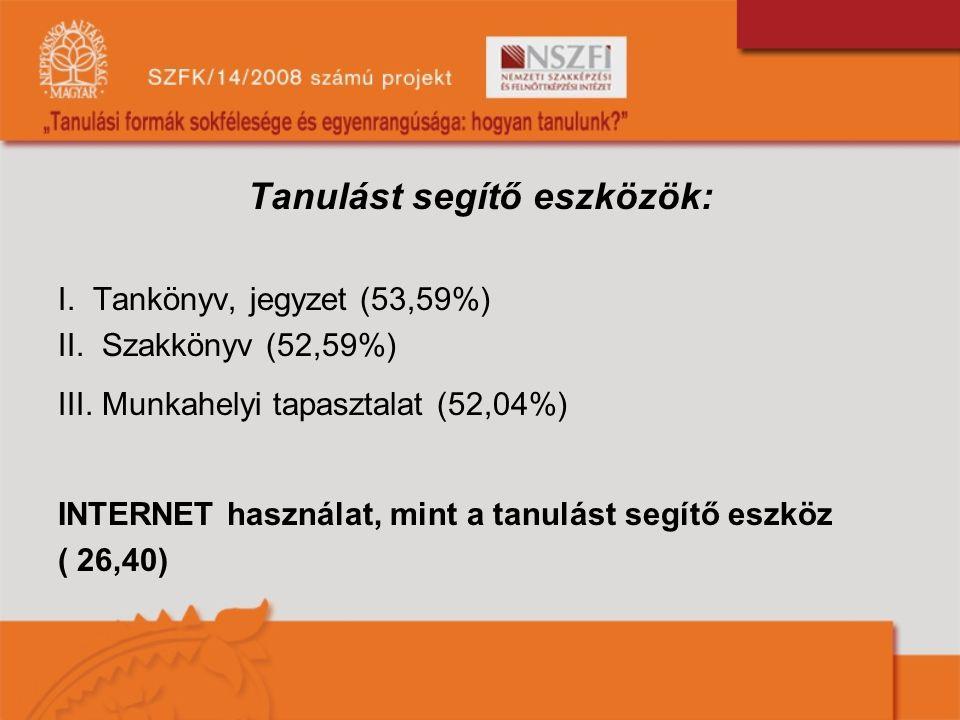 Tanulást segítő eszközök: I.Tankönyv, jegyzet (53,59%) II.