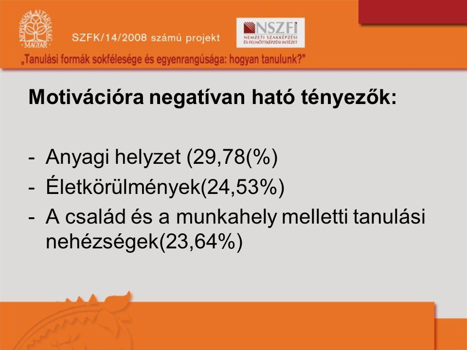 Motivációra negatívan ható tényezők: -Anyagi helyzet (29,78(%) -Életkörülmények(24,53%) -A család és a munkahely melletti tanulási nehézségek(23,64%)