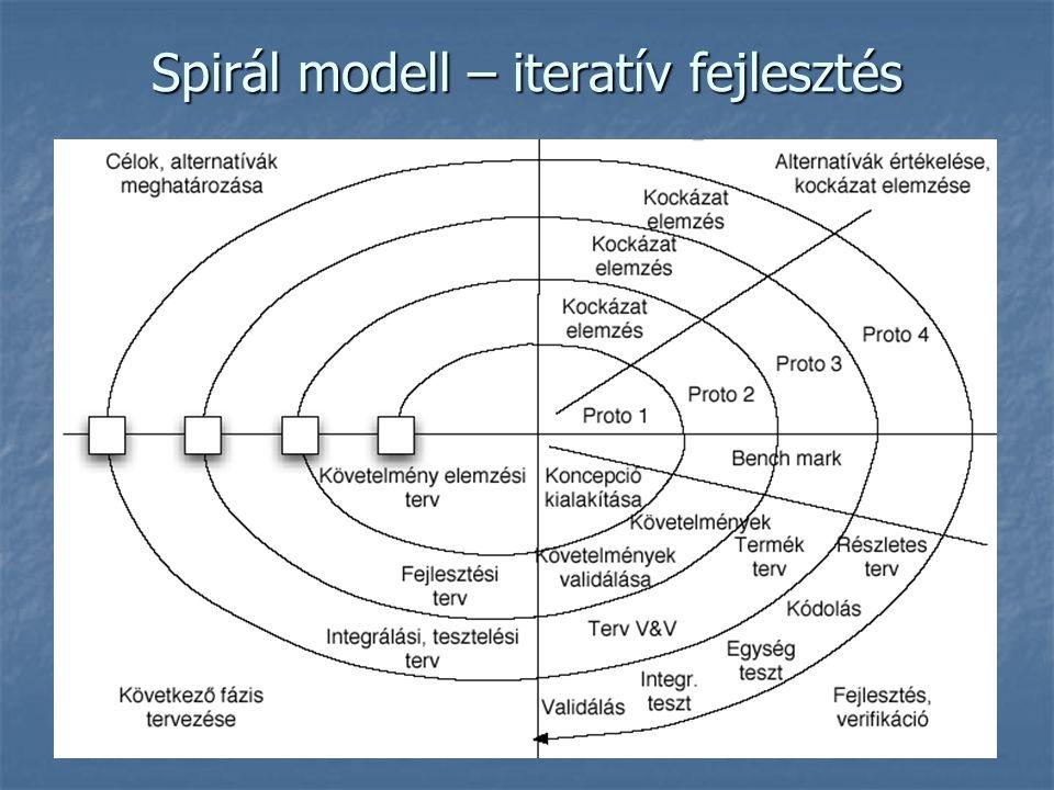 Spirál modell – iteratív fejlesztés