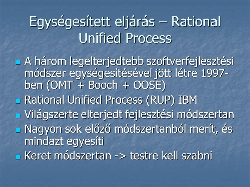 Egységesített eljárás – Rational Unified Process A három legelterjedtebb szoftverfejlesztési módszer egységesítésével jött létre 1997- ben (OMT + Booc