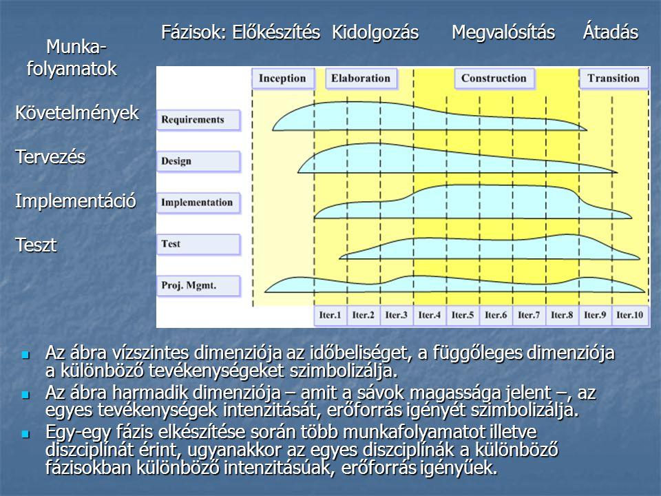 Fázisok: Előkészítés Kidolgozás Megvalósítás Átadás Munka- folyamatok folyamatokKövetelményekTervezésImplementációTeszt Az ábra vízszintes dimenziója