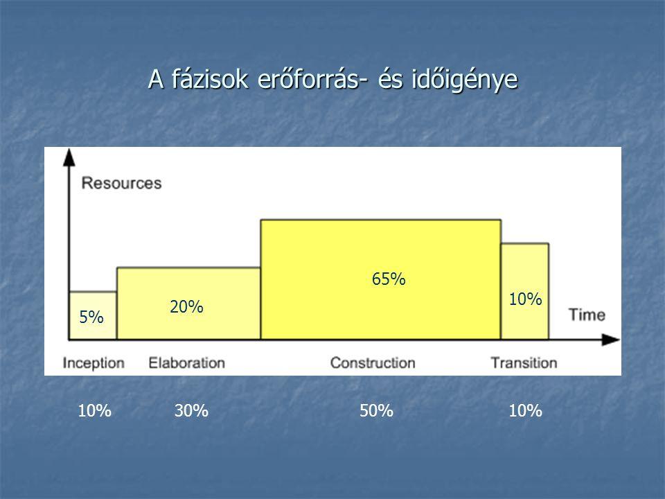 A fázisok erőforrás- és időigénye 5% 20% 65% 10% 10% 30% 50% 10%