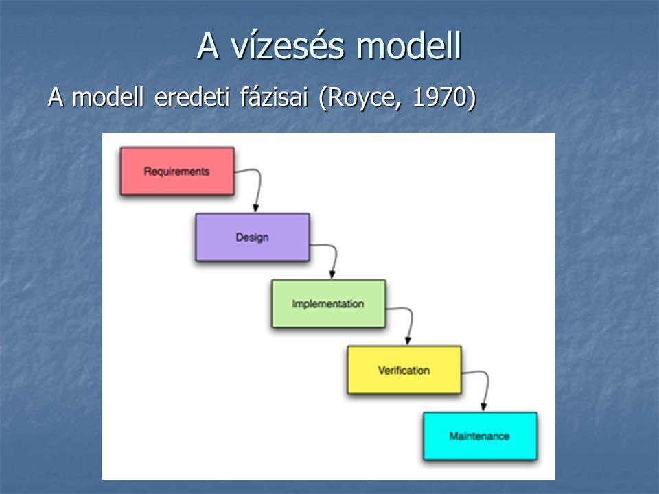 A vízesés modell A modell eredeti fázisai (Royce, 1970)