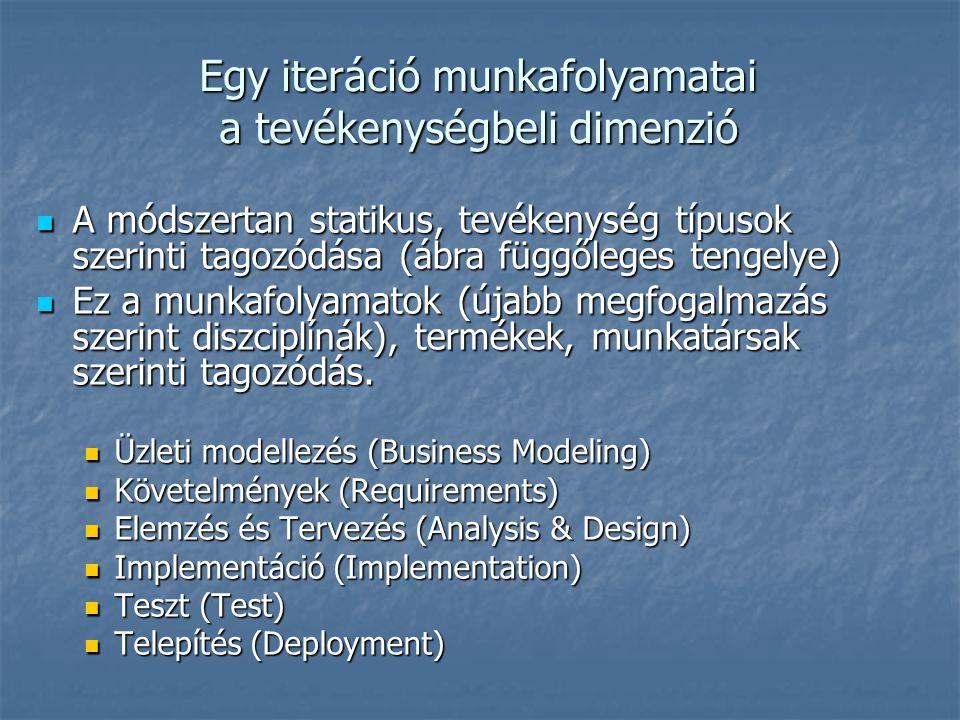 Egy iteráció munkafolyamatai a tevékenységbeli dimenzió A módszertan statikus, tevékenység típusok szerinti tagozódása (ábra függőleges tengelye) A mó