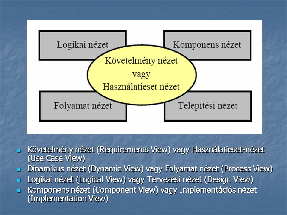 Követelmény nézet (Requirements View) vagy Használatieset-nézet (Use Case View) Követelmény nézet (Requirements View) vagy Használatieset-nézet (Use C