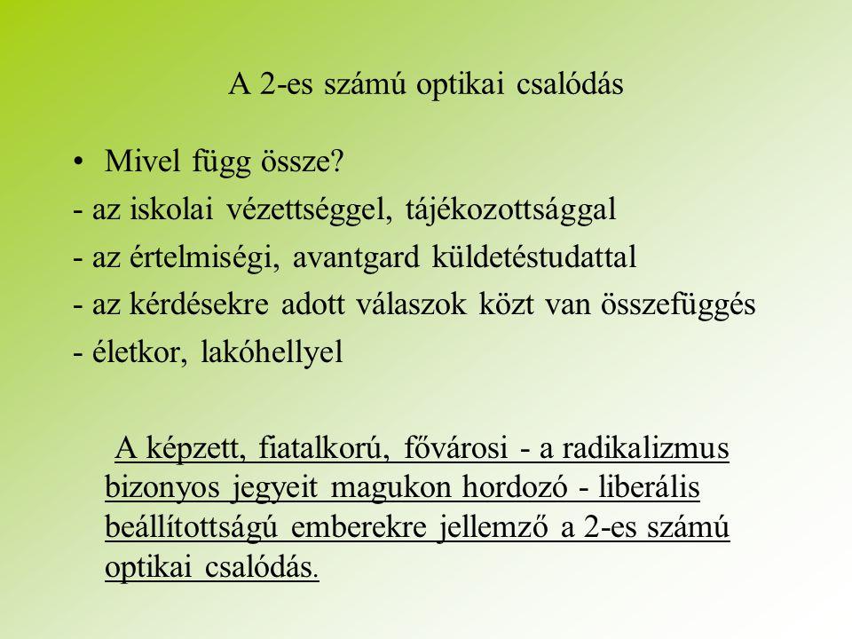 A 2-es számú optikai csalódás Mivel függ össze.