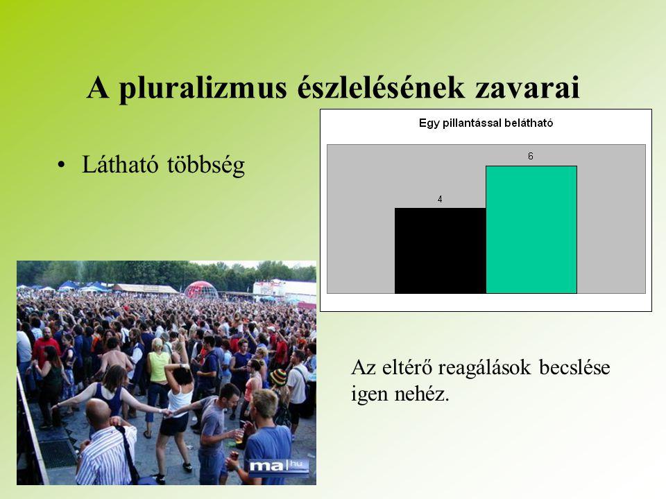 A pluralizmus észlelésének zavarai Látható többség Az eltérő reagálások becslése igen nehéz.