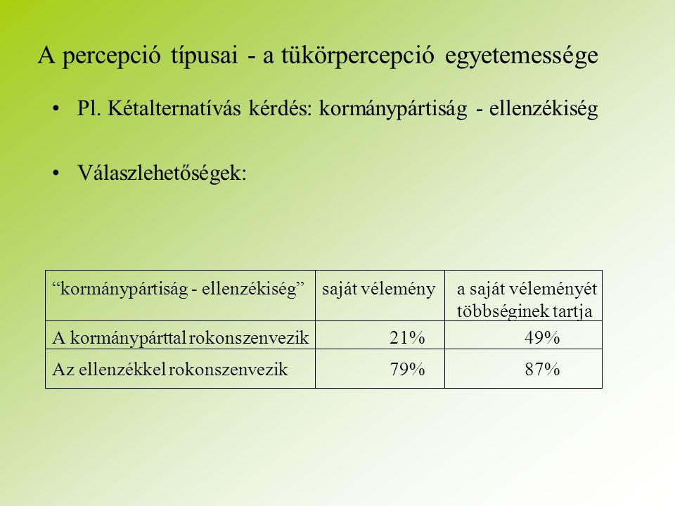 A percepció típusai - a tükörpercepció egyetemessége Pl.