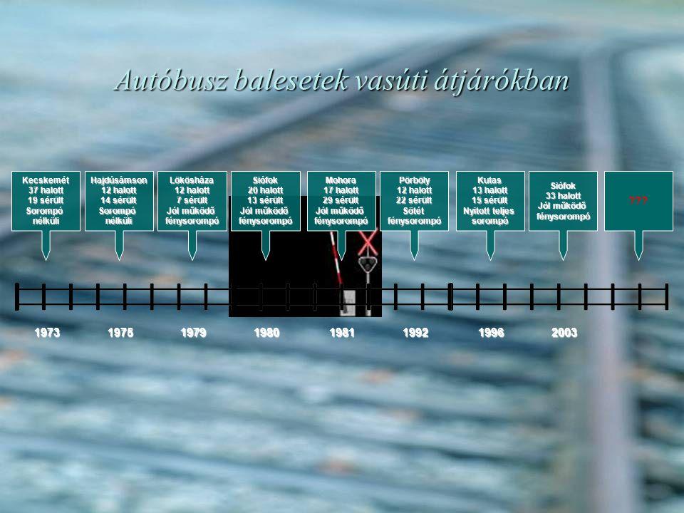 Autóbusz balesetek vasúti átjárókban Kecskemét 37 halott 19 sérült Sorompónélküli 1973 Hajdúsámson 12 halott 14 sérült Sorompónélküli 1975 Lökösháza 12 halott 7 sérült Jól működő fénysorompó 1979 Siófok 20 halott 13 sérült Jól működő fénysorompó 1980 Mohora 17 halott 29 sérült Jól működő fénysorompó 1981 Pörböly 12 halott 22 sérült Sötétfénysorompó 1992 Kutas 13 halott 15 sérült Nyitott teljes sorompó 1996 Siófok 33 halott Jól működő fénysorompó 2003 ???