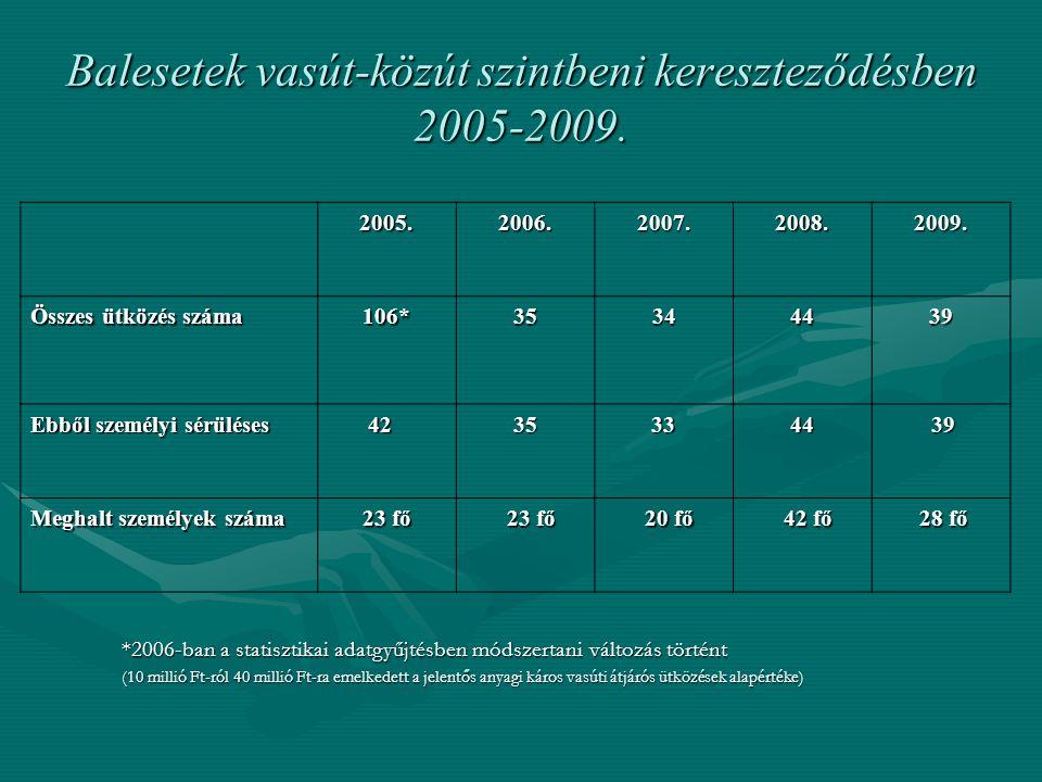 Balesetek vasút-közút szintbeni kereszteződésben 2005-2009. 2005.2006.2007.2008.2009. Összes ütközés száma 106*35344439 Ebből személyi sérüléses 42 42