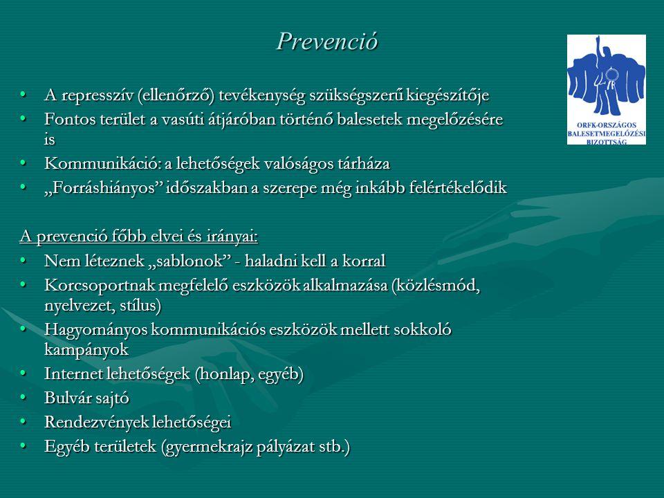 """Prevenció A represszív (ellenőrző) tevékenység szükségszerű kiegészítőjeA represszív (ellenőrző) tevékenység szükségszerű kiegészítője Fontos terület a vasúti átjáróban történő balesetek megelőzésére isFontos terület a vasúti átjáróban történő balesetek megelőzésére is Kommunikáció: a lehetőségek valóságos tárházaKommunikáció: a lehetőségek valóságos tárháza """"Forráshiányos időszakban a szerepe még inkább felértékelődik""""Forráshiányos időszakban a szerepe még inkább felértékelődik A prevenció főbb elvei és irányai: Nem léteznek """"sablonok - haladni kell a korralNem léteznek """"sablonok - haladni kell a korral Korcsoportnak megfelelő eszközök alkalmazása (közlésmód, nyelvezet, stílus)Korcsoportnak megfelelő eszközök alkalmazása (közlésmód, nyelvezet, stílus) Hagyományos kommunikációs eszközök mellett sokkoló kampányokHagyományos kommunikációs eszközök mellett sokkoló kampányok Internet lehetőségek (honlap, egyéb)Internet lehetőségek (honlap, egyéb) Bulvár sajtóBulvár sajtó Rendezvények lehetőségeiRendezvények lehetőségei Egyéb területek (gyermekrajz pályázat stb.)Egyéb területek (gyermekrajz pályázat stb.)"""