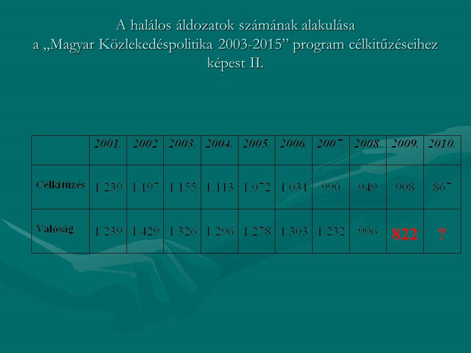 """A halálos áldozatok számának alakulása a """"Magyar Közlekedéspolitika 2003-2015"""" program célkitűzéseihez képest II."""