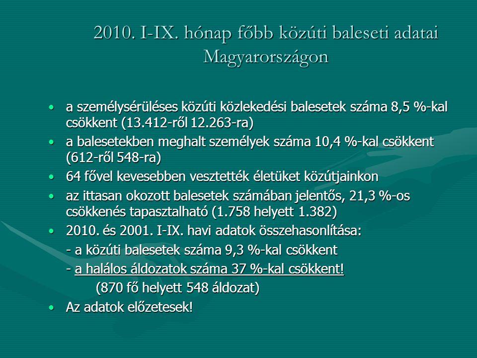 2010. I-IX. hónap főbb közúti baleseti adatai Magyarországon a személysérüléses közúti közlekedési balesetek száma 8,5 %-kal csökkent (13.412-ről 12.2