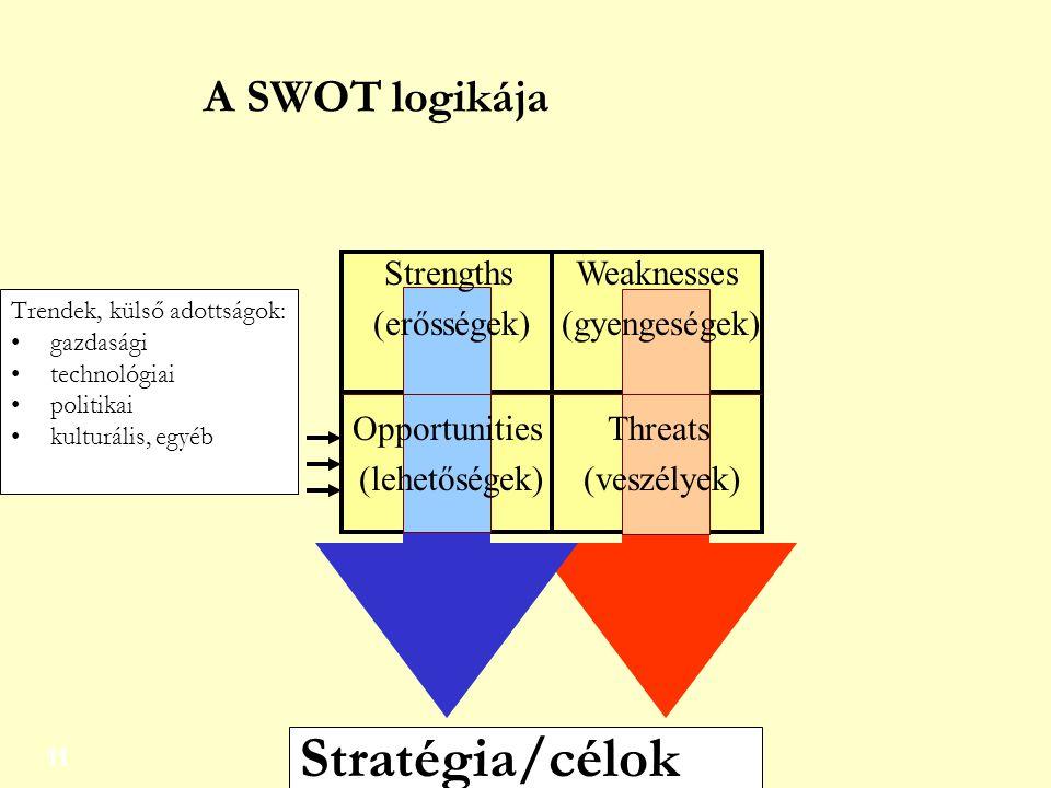11 Trendek, külső adottságok: gazdasági technológiai politikai kulturális, egyéb Stratégia/célok Strengths (erősségek) Weaknesses (gyengeségek) Opport