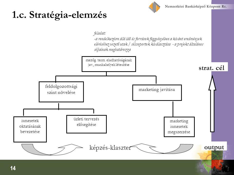 14 1.c. Stratégia-elemzés feladat: -a rendelkezésre álló idő és források függvényében a kívánt eredmények eléréséhez vezető utak / célcsoportok kivála