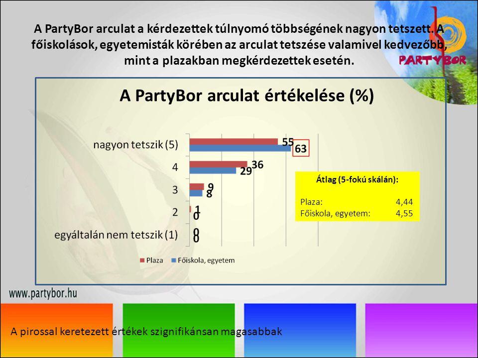 A PartyBor arculat a kérdezettek túlnyomó többségének nagyon tetszett.