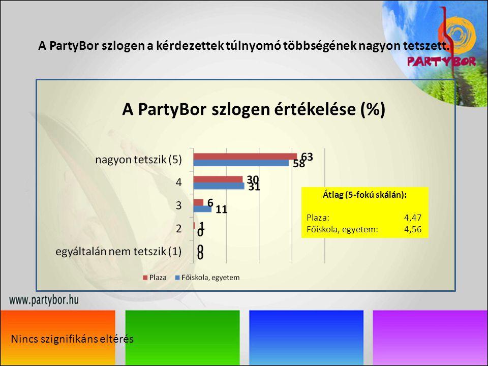A PartyBor szlogen a kérdezettek túlnyomó többségének nagyon tetszett.