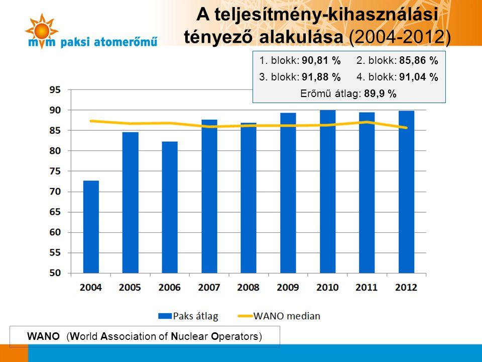A teljesítmény-kihasználási tényező alakulása (2004-2012) 1. blokk: 90,81 % 2. blokk: 85,86 % 3. blokk: 91,88 % 4. blokk: 91,04 % Erőmű átlag: 89,9 %