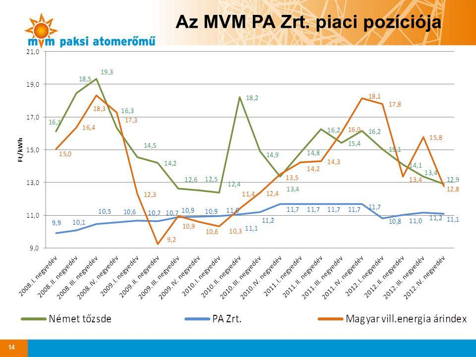 14 Az MVM PA Zrt. piaci pozíciója