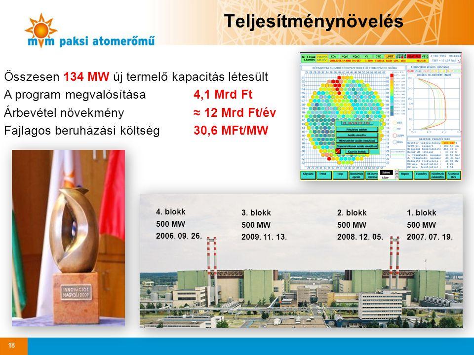 Teljesítménynövelés 18 Összesen 134 MW új termelő kapacitás létesült A program megvalósítása 4,1 Mrd Ft Árbevétel növekmény ≈ 12 Mrd Ft/év Fajlagos be