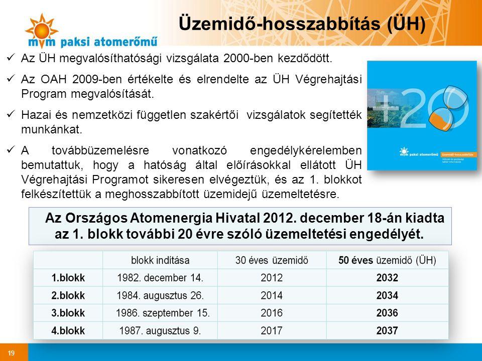 19 Az Országos Atomenergia Hivatal 2012. december 18-án kiadta az 1. blokk további 20 évre szóló üzemeltetési engedélyét. Üzemidő-hosszabbítás (ÜH) Az