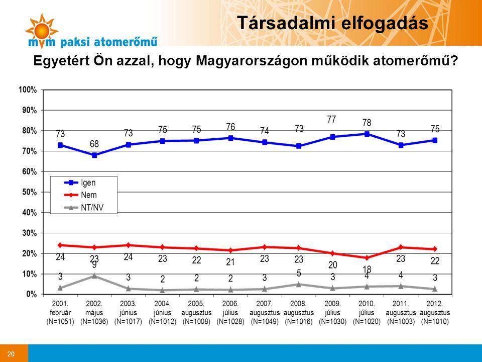 20 Társadalmi elfogadás Egyetért Ön azzal, hogy Magyarországon működik atomerőmű?