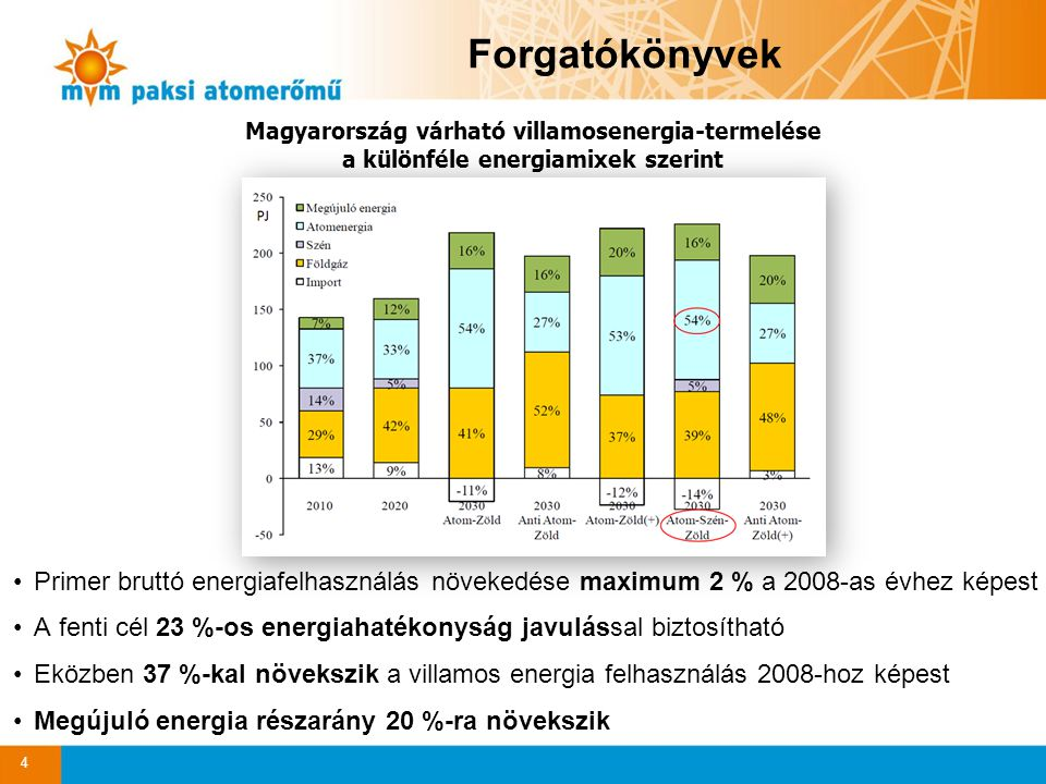 Primer bruttó energiafelhasználás növekedése maximum 2 % a 2008-as évhez képest A fenti cél 23 %-os energiahatékonyság javulással biztosítható Eközben