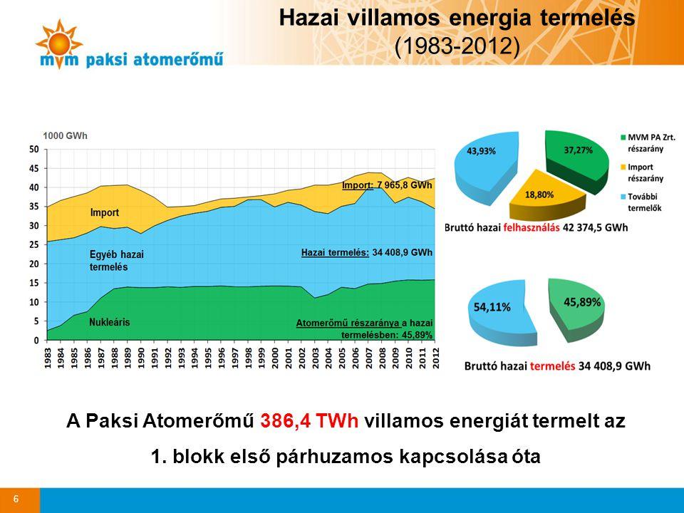 6 Hazai villamos energia termelés (1983-2012) A Paksi Atomerőmű 386,4 TWh villamos energiát termelt az 1. blokk első párhuzamos kapcsolása óta