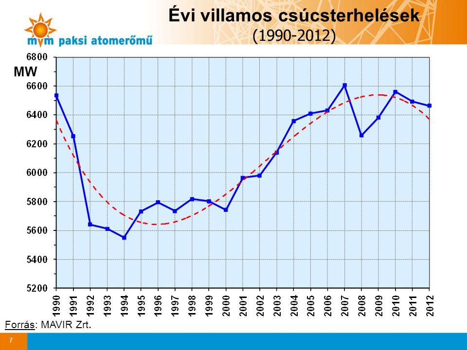 8 Az importszaldó részaránya (1990-2012) Forrás: MAVIR Zrt.
