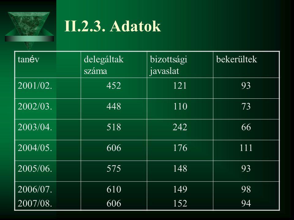 II.2.3. Adatok tan é v delegáltak száma bizottsági javaslat bekerültek 2001/02.45212193 2002/03.44811073 2003/04.51824266 2004/05.606176111 2005/06.57