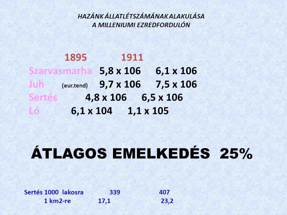 1895 1911 Szarvasmarha5,8 x 1066,1 x 106 Juh (eur.tend) 9,7 x 1067,5 x 106 Sertés4,8 x 1066,5 x 106 Ló6,1 x 1041,1 x 105 HAZÁNK ÁLLATLÉTSZÁMÁNAK ALAKULÁSA A MILLENIUMI EZREDFORDULÓN Sertés 1000 lakosra 339 407 1 km2-re 17,1 23,2 ÁTLAGOS EMELKEDÉS 25%