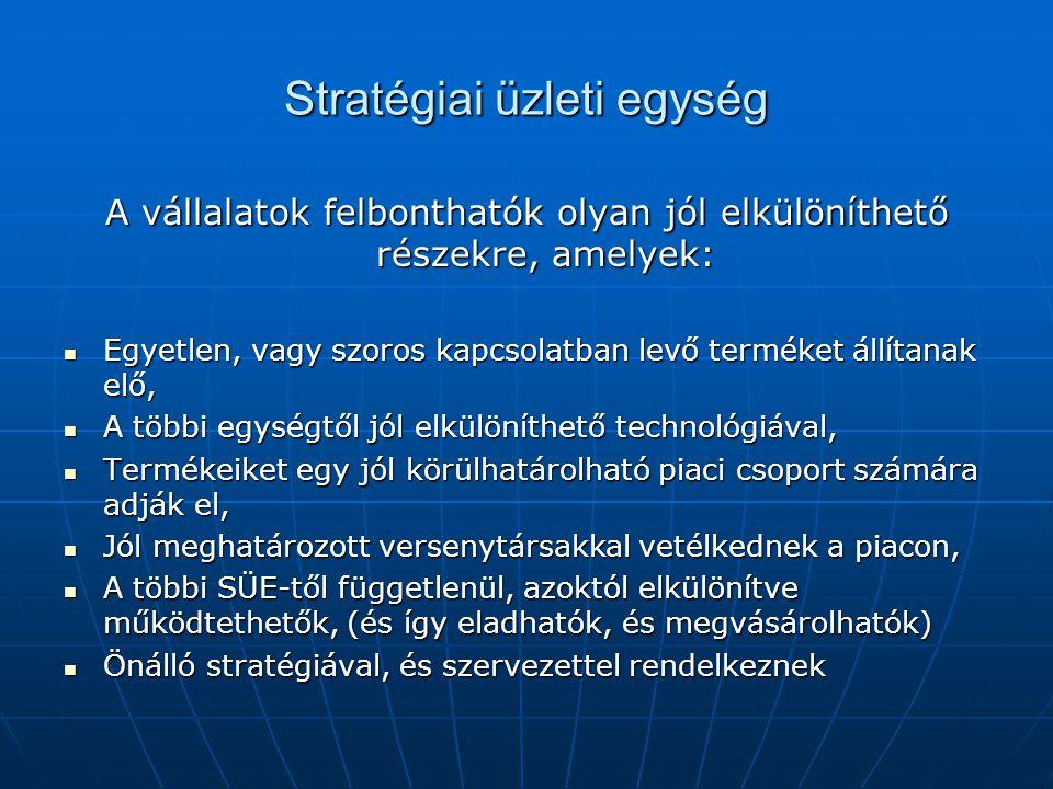 Stratégiai üzleti egység A vállalatok felbonthatók olyan jól elkülöníthető részekre, amelyek: Egyetlen, vagy szoros kapcsolatban levő terméket állítanak elő, Egyetlen, vagy szoros kapcsolatban levő terméket állítanak elő, A többi egységtől jól elkülöníthető technológiával, A többi egységtől jól elkülöníthető technológiával, Termékeiket egy jól körülhatárolható piaci csoport számára adják el, Termékeiket egy jól körülhatárolható piaci csoport számára adják el, Jól meghatározott versenytársakkal vetélkednek a piacon, Jól meghatározott versenytársakkal vetélkednek a piacon, A többi SÜE-től függetlenül, azoktól elkülönítve működtethetők, (és így eladhatók, és megvásárolhatók) A többi SÜE-től függetlenül, azoktól elkülönítve működtethetők, (és így eladhatók, és megvásárolhatók) Önálló stratégiával, és szervezettel rendelkeznek Önálló stratégiával, és szervezettel rendelkeznek