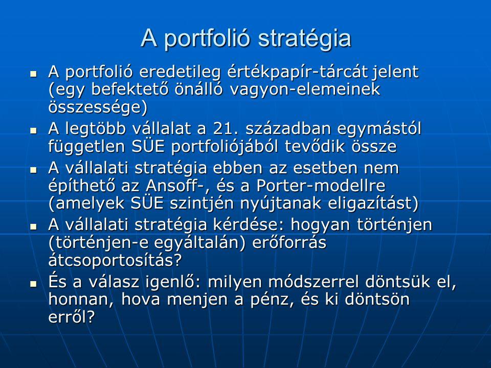 A portfolió stratégia A portfolió eredetileg értékpapír-tárcát jelent (egy befektető önálló vagyon-elemeinek összessége) A portfolió eredetileg értékpapír-tárcát jelent (egy befektető önálló vagyon-elemeinek összessége) A legtöbb vállalat a 21.