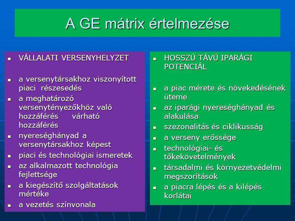 A GE mátrix értelmezése VÁLLALATI VERSENYHELYZET VÁLLALATI VERSENYHELYZET a versenytársakhoz viszonyított piaci részesedés a versenytársakhoz viszonyított piaci részesedés a meghatározó versenytényezőkhöz való hozzáférés várható hozzáférés a meghatározó versenytényezőkhöz való hozzáférés várható hozzáférés nyereséghányad a versenytársakhoz képest nyereséghányad a versenytársakhoz képest piaci és technológiai ismeretek piaci és technológiai ismeretek az alkalmazott technológia fejlettsége az alkalmazott technológia fejlettsége a kiegészítő szolgáltatások mértéke a kiegészítő szolgáltatások mértéke a vezetés színvonala a vezetés színvonala HOSSZÚ TÁVÚ IPARÁGI POTENCIÁL HOSSZÚ TÁVÚ IPARÁGI POTENCIÁL a piac mérete és növekedésének üteme a piac mérete és növekedésének üteme az iparági nyereséghányad és alakulása az iparági nyereséghányad és alakulása szezonalitás és ciklikusság szezonalitás és ciklikusság a verseny erőssége a verseny erőssége technológiai- és tőkekövetelmények technológiai- és tőkekövetelmények társadalmi és környezetvédelmi megszorítások társadalmi és környezetvédelmi megszorítások a piacra lépés és a kilépés korlátai a piacra lépés és a kilépés korlátai